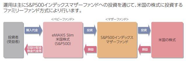 eMAXIS Slim 米国株式(S&P500)のお金の動き