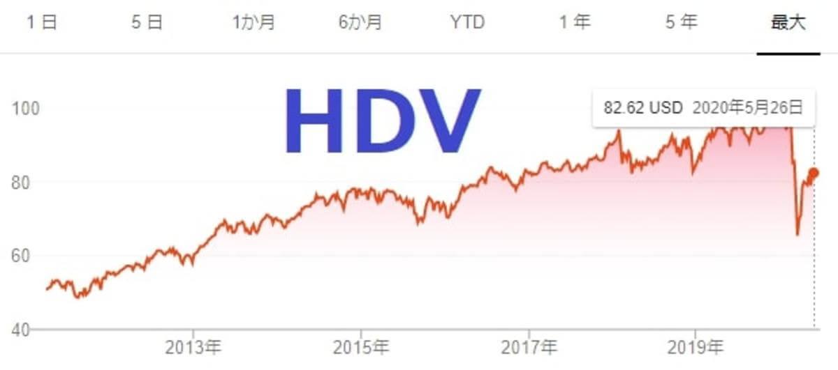 HDVのチャート