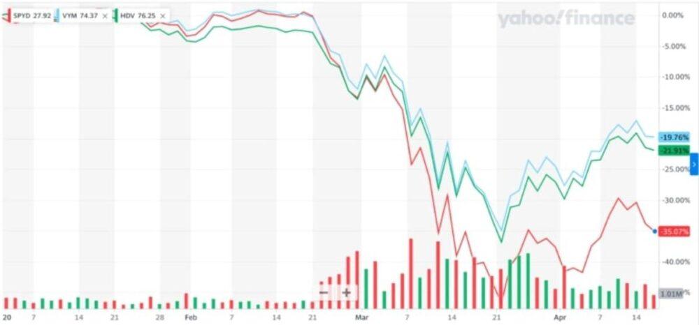 HDVの比較チャート